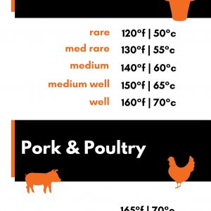Internal Meat Temperature Cooking Guide