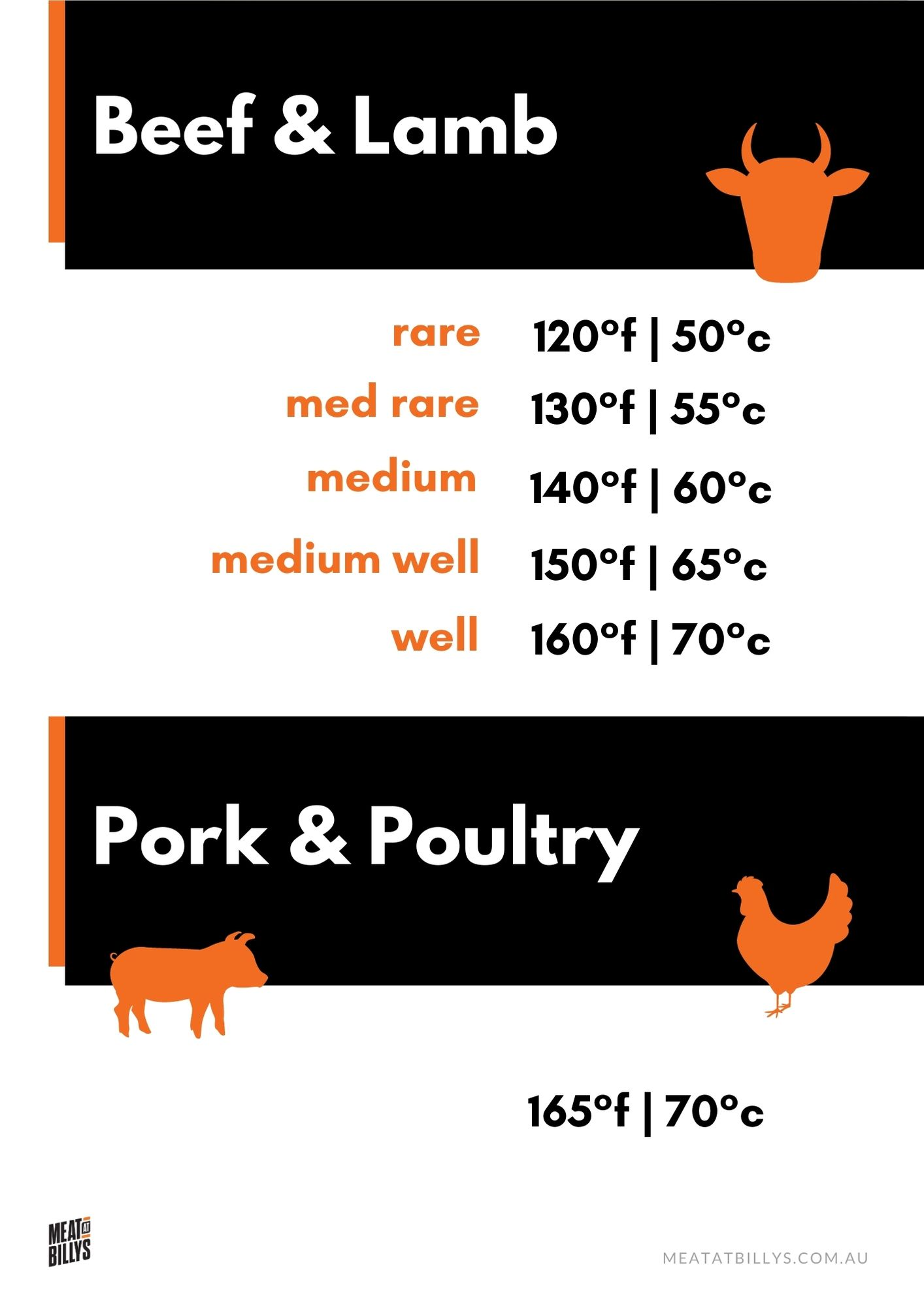 Meat Temperature Guide A42 - temperatures